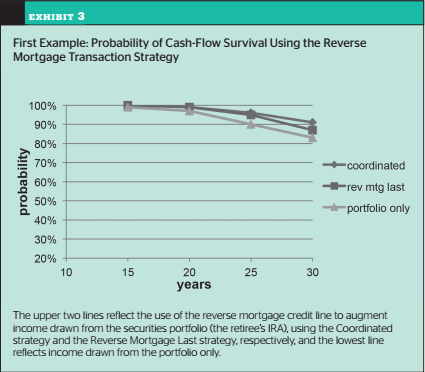 Cash Flow with Reverse Mortgage